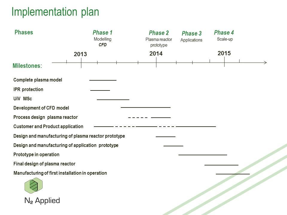 Implementation plan 2013 - 2015