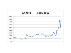 NH3 prices 1966-2012